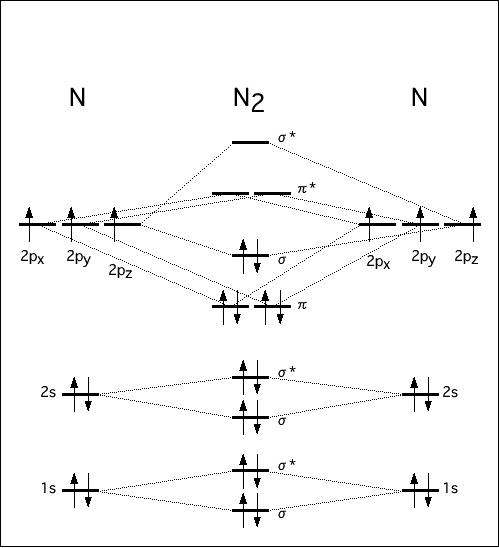 窒素分子N2
